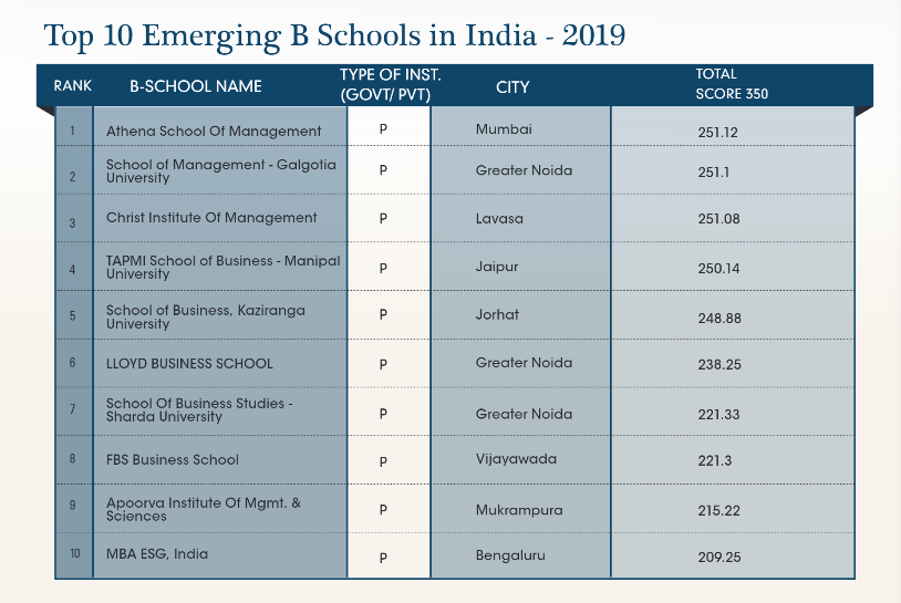 top 10 emerging b schools in india 2019 - MBA ESG Among Top 10 Emerging B-Schools in India – 2019